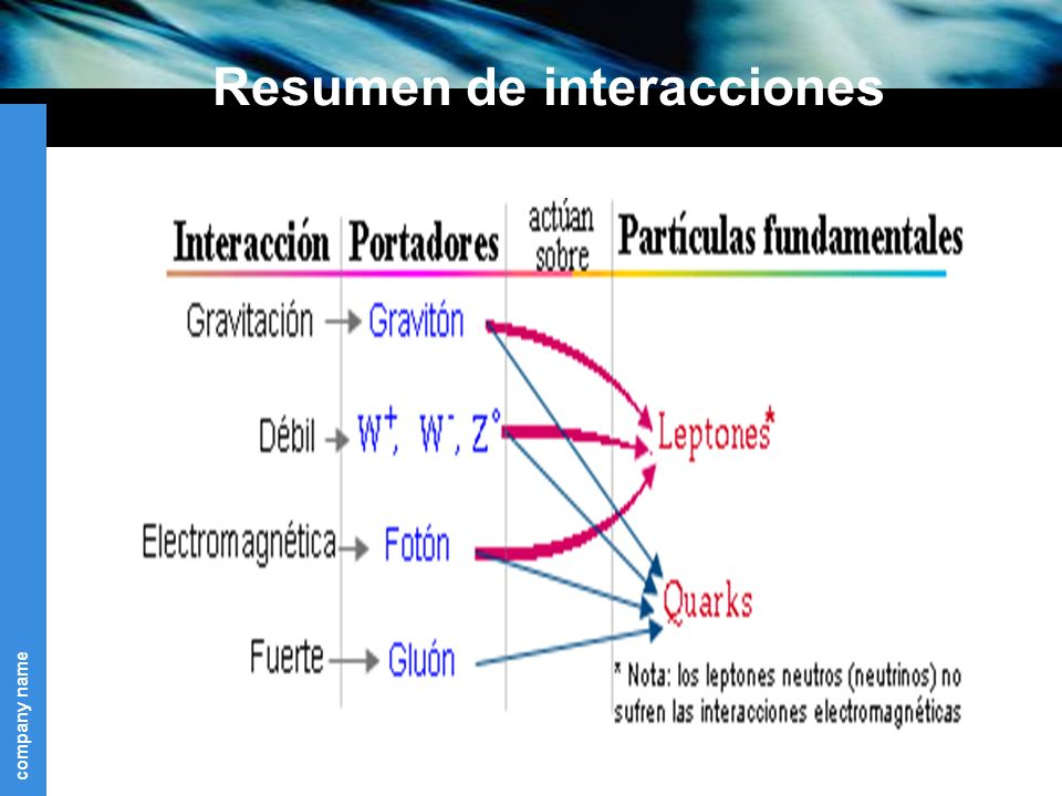 Resumen de interacciones