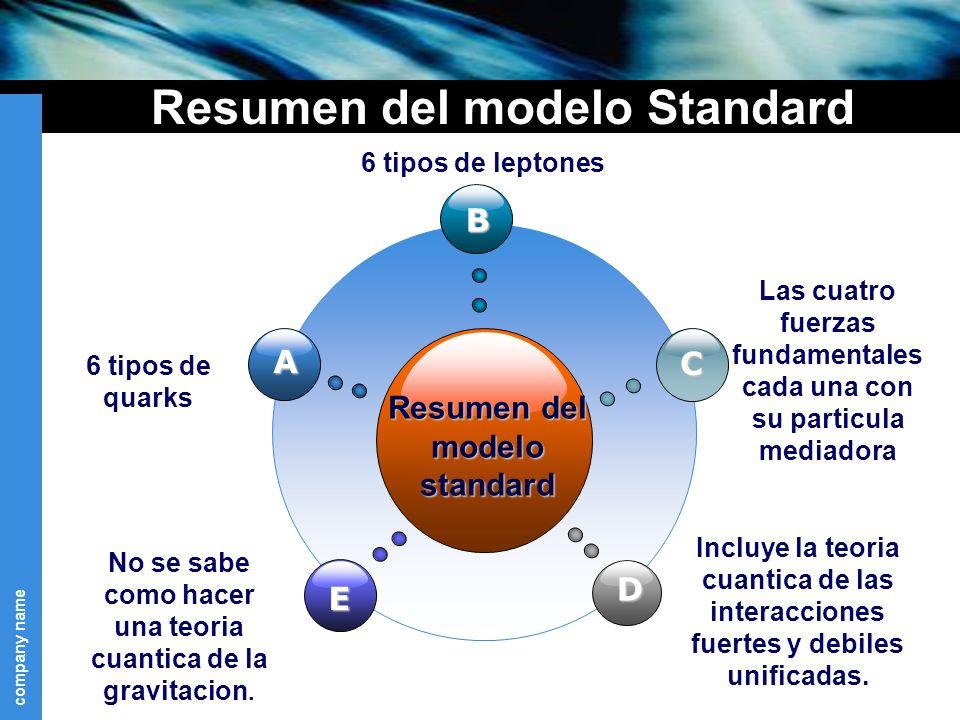 Resumen del modelo Standard