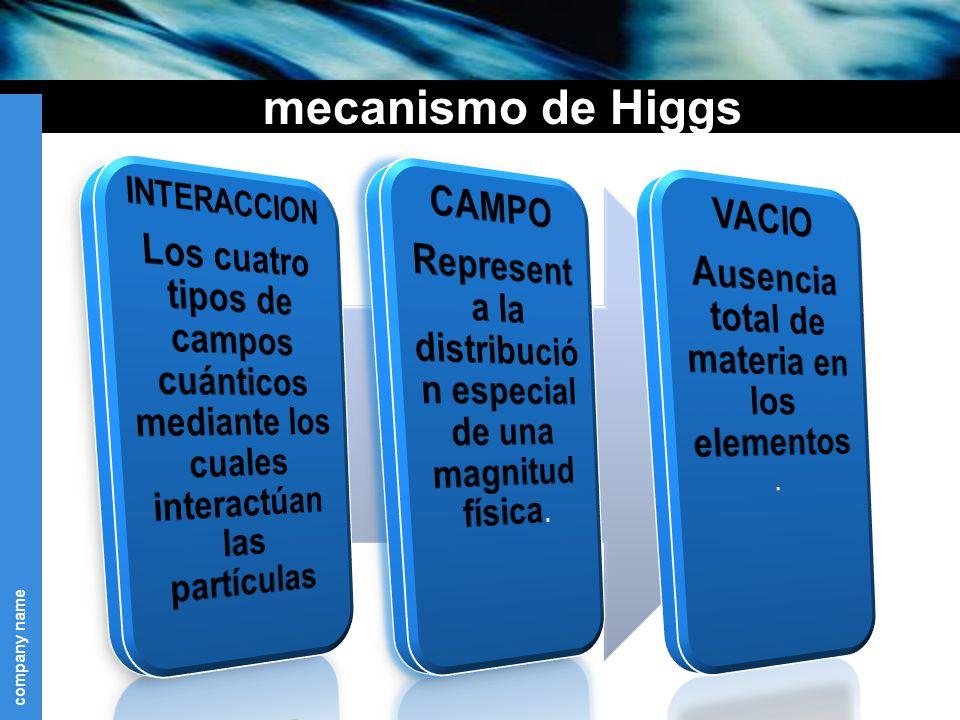 mecanismo de Higgs CAMPO VACIO