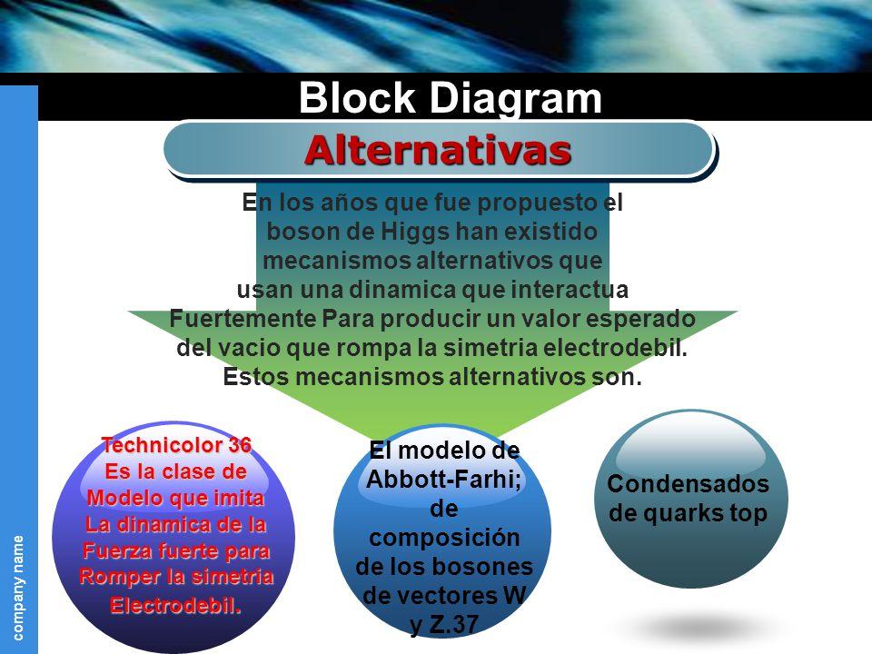 Block Diagram Alternativas En los años que fue propuesto el