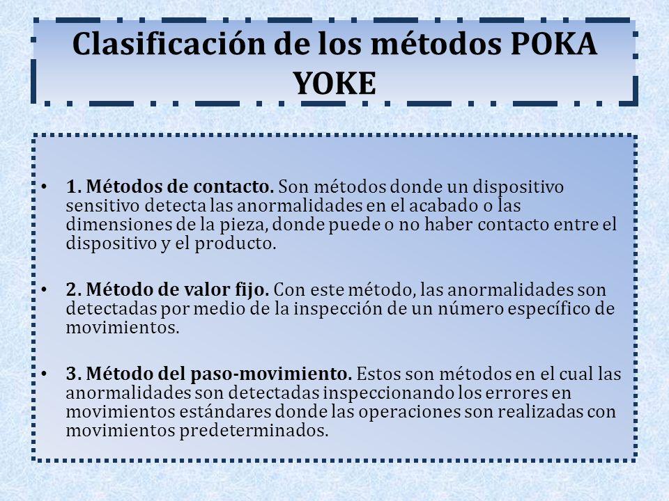 Clasificación de los métodos POKA YOKE