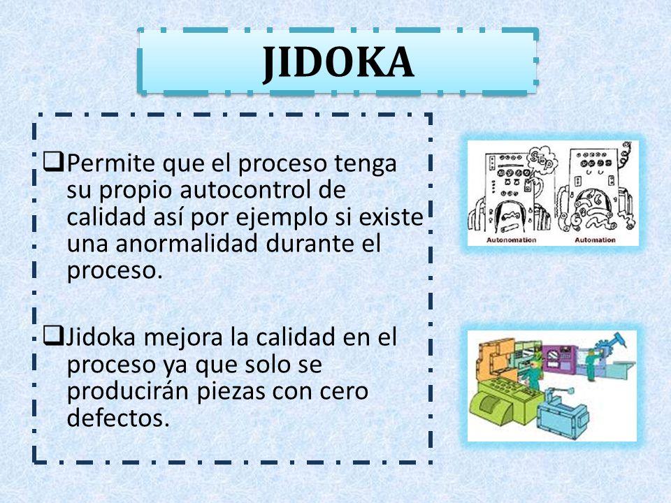 JIDOKA Permite que el proceso tenga su propio autocontrol de calidad así por ejemplo si existe una anormalidad durante el proceso.