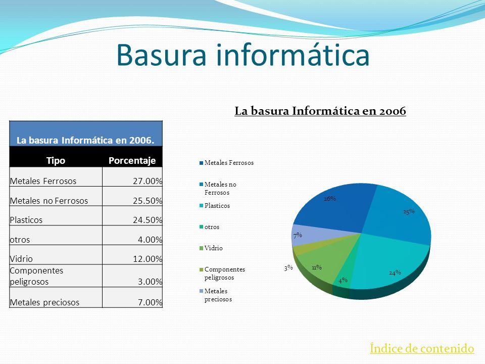 La basura Informática en 2006.