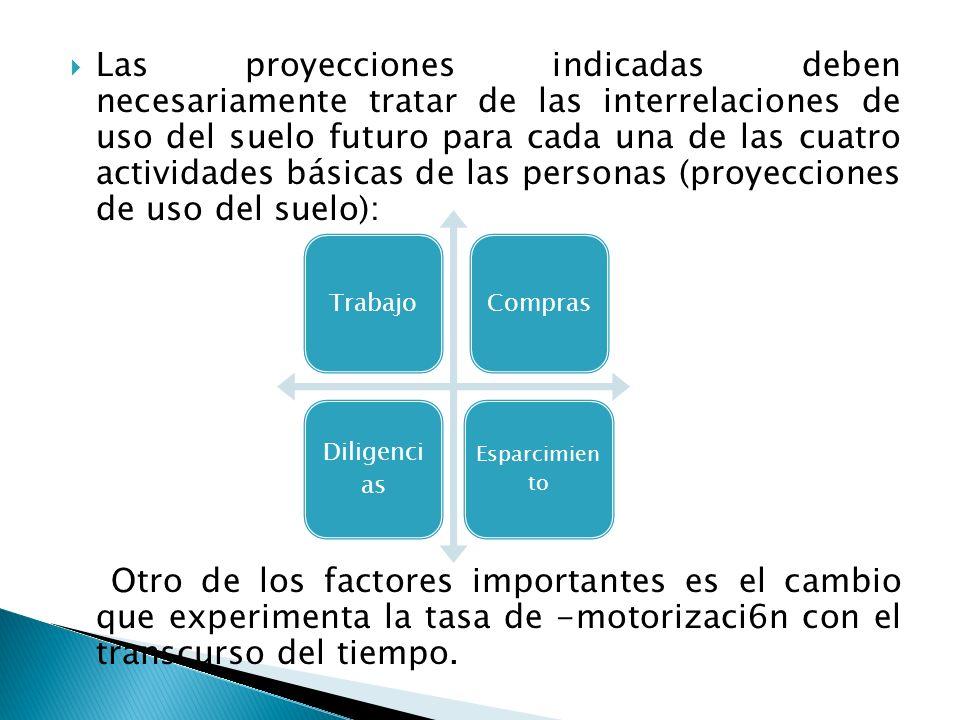 Las proyecciones indicadas deben necesariamente tratar de las interrelaciones de uso del suelo futuro para cada una de las cuatro actividades básicas de las personas (proyecciones de uso del suelo):