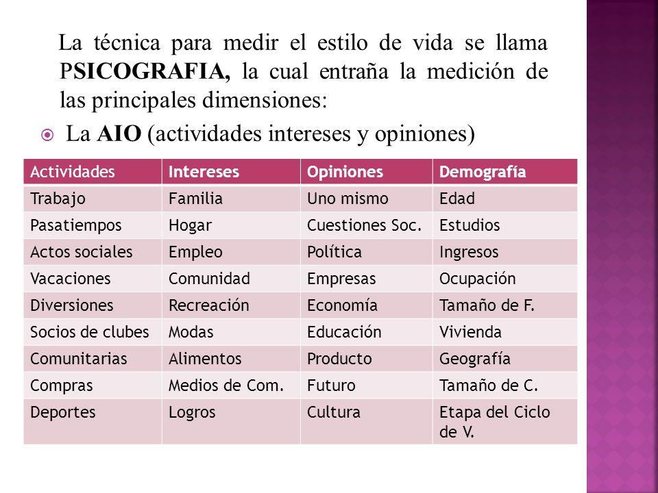 La AIO (actividades intereses y opiniones)