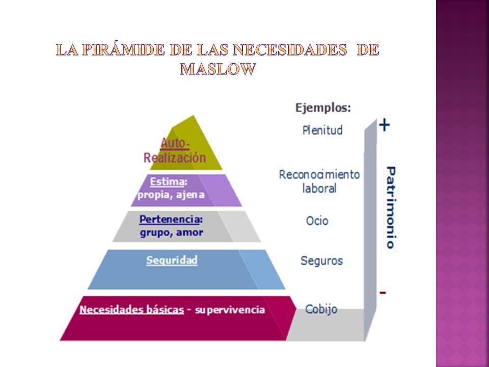 La pirámide de las necesidades de maslow