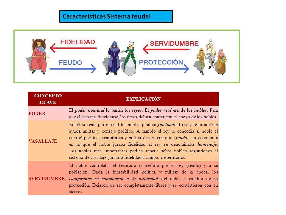 CARACTERÍSTICAS DEL SISTEMA FEUDAL