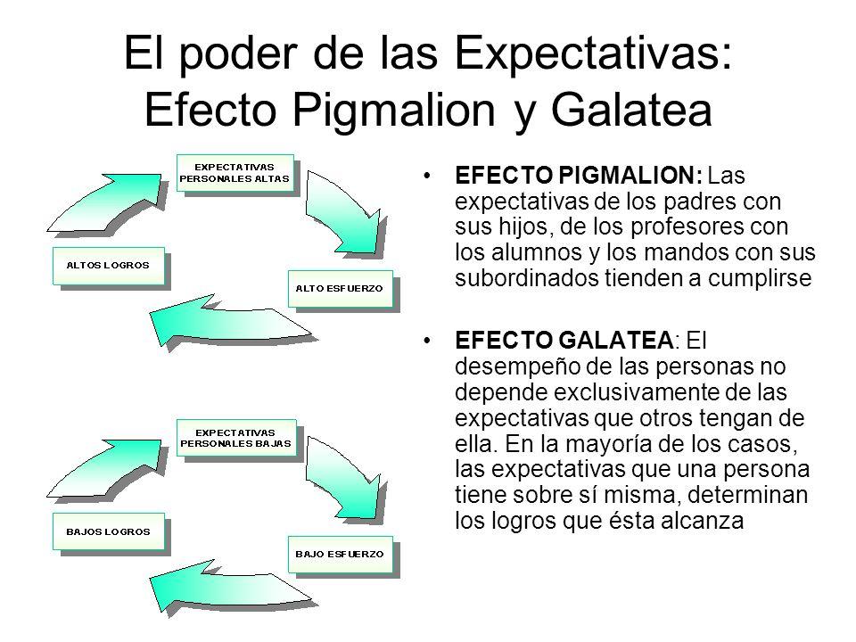 El poder de las Expectativas: Efecto Pigmalion y Galatea