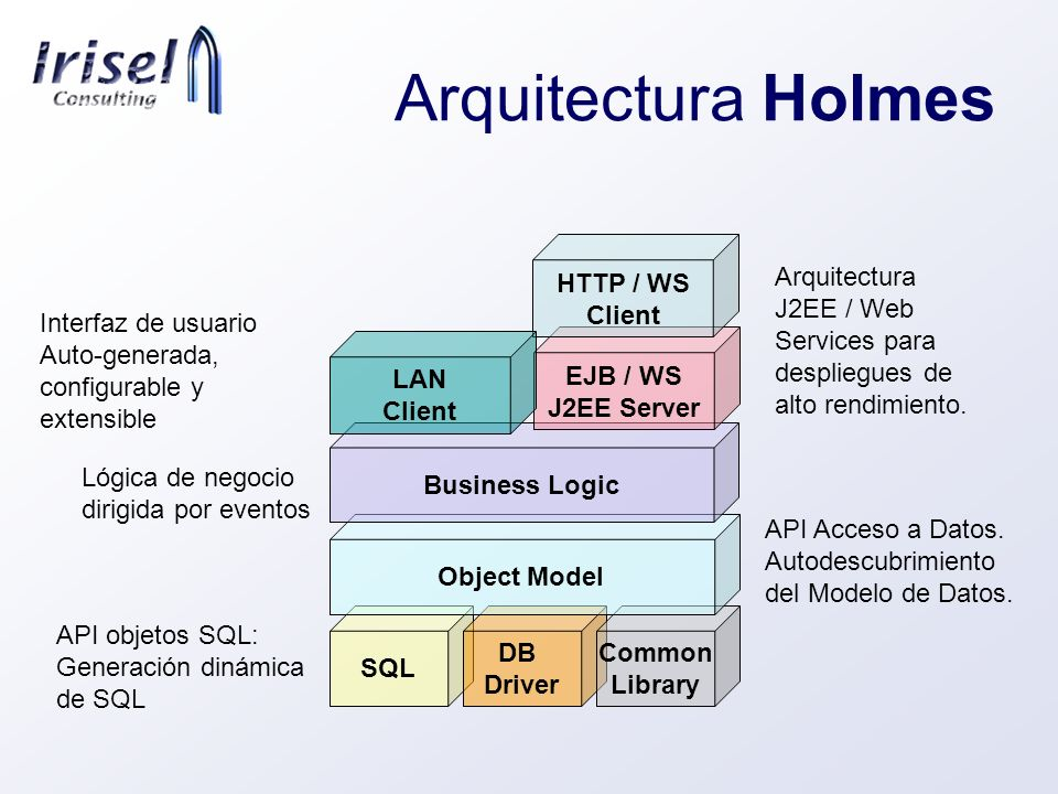 Arquitectura Holmes HTTP / WS Client