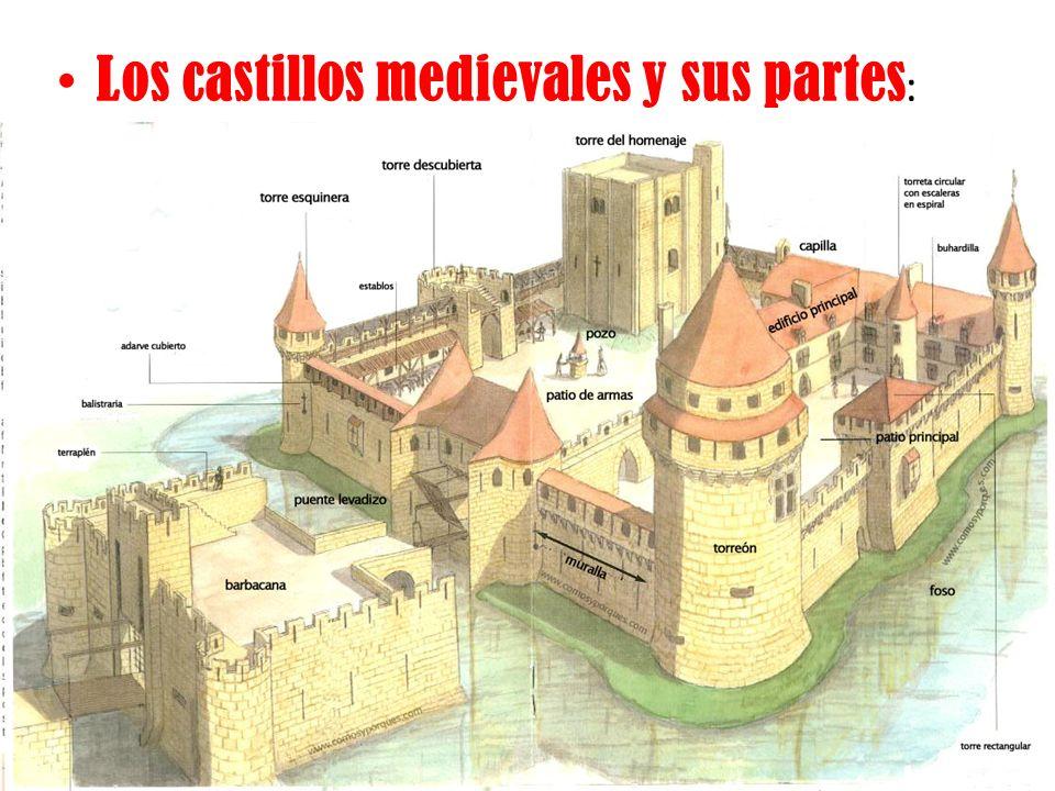 Los castillos medievales y sus partes: