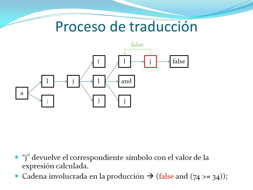 Proceso de traducción false. ( l. j. false. l. j. l. and. a. ; ) j.