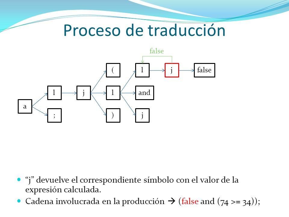 Proceso de traducciónfalse. ( l. j. false. l. j. l. and. a. ; ) j. j devuelve el correspondiente símbolo con el valor de la expresión calculada.
