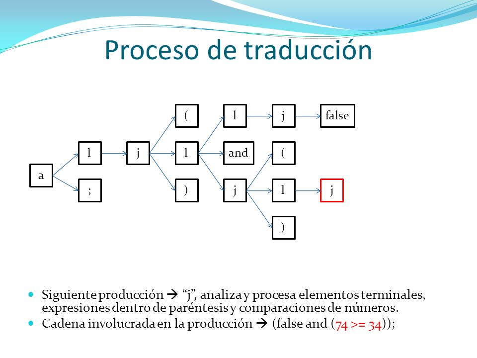 Proceso de traducción ( l. j. false. l. j. l. and. ( a. ; ) j. l. j. )
