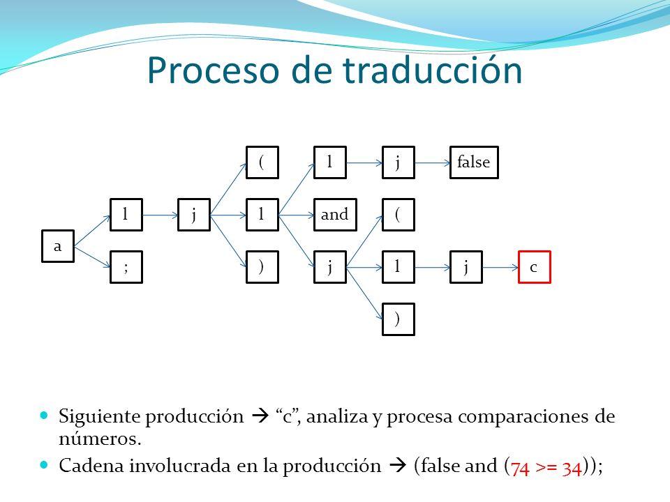 Proceso de traducción( l. j. false. l. j. l. and. ( a. ; ) j. l. j. c. ) Siguiente producción  c , analiza y procesa comparaciones de números.