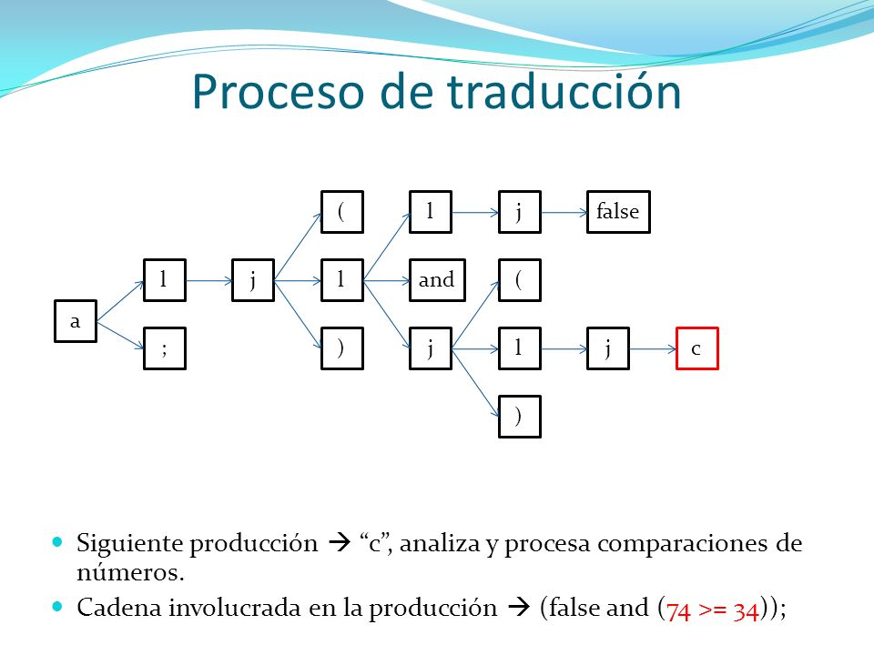 Proceso de traducción ( l. j. false. l. j. l. and. ( a. ; ) j. l. j. c. )