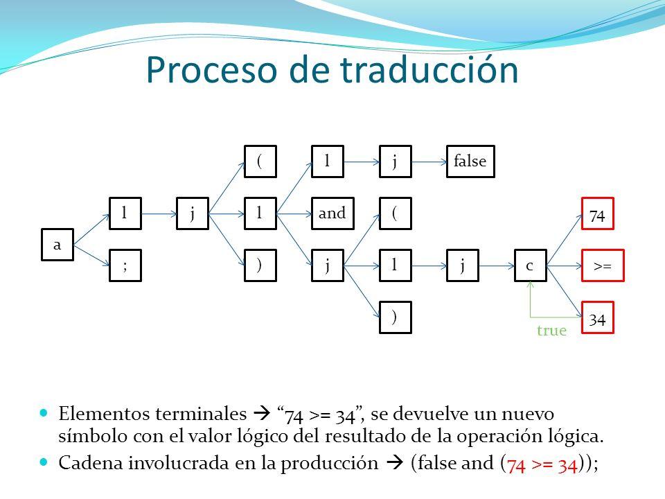 Proceso de traducción( l. j. false. l. j. l. and. ( 74. a. ; ) j. l. j. c. >= ) 34. true.