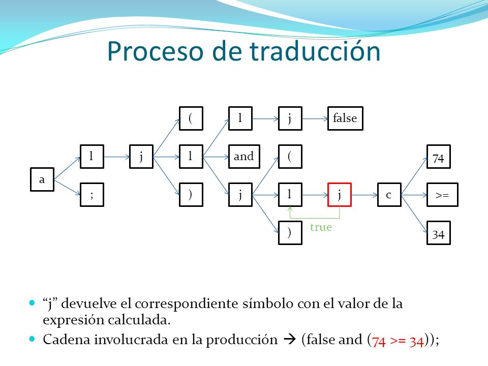 Proceso de traducción ( l. j. false. l. j. l. and. ( 74. a. ; ) j. l. j. c. >= true.