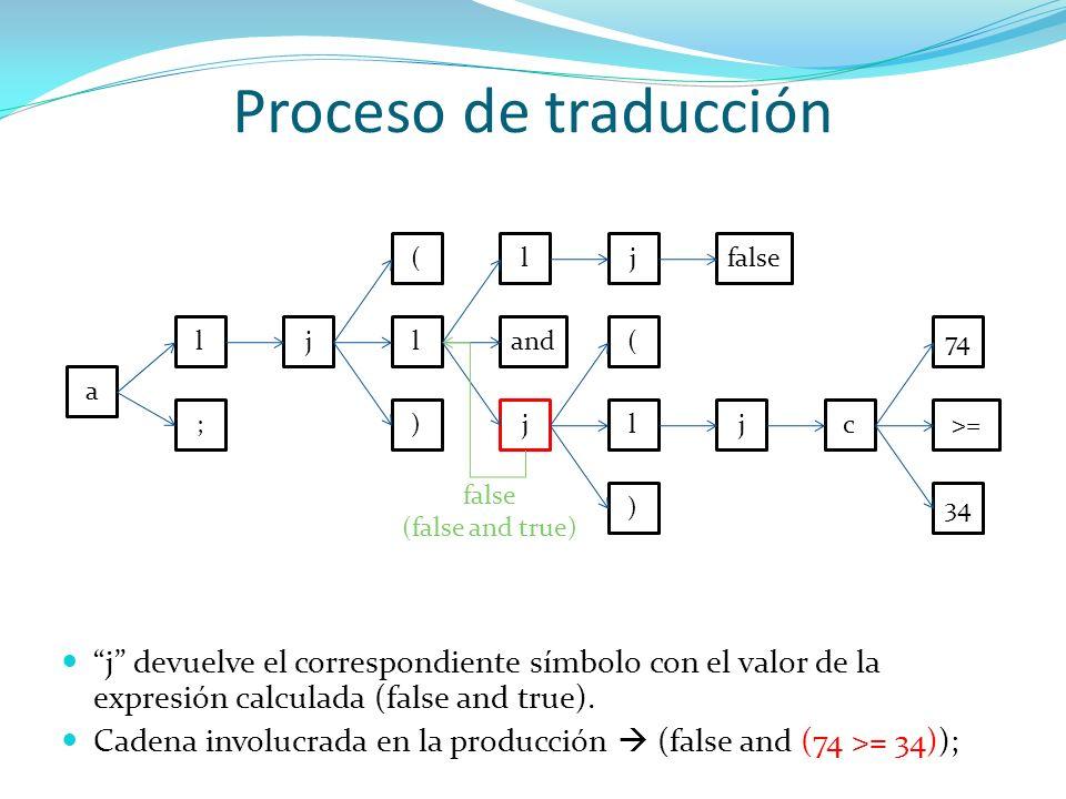 Proceso de traducción( l. j. false. l. j. l. and. ( 74. a. ; ) j. l. j. c. >= false. (false and true)