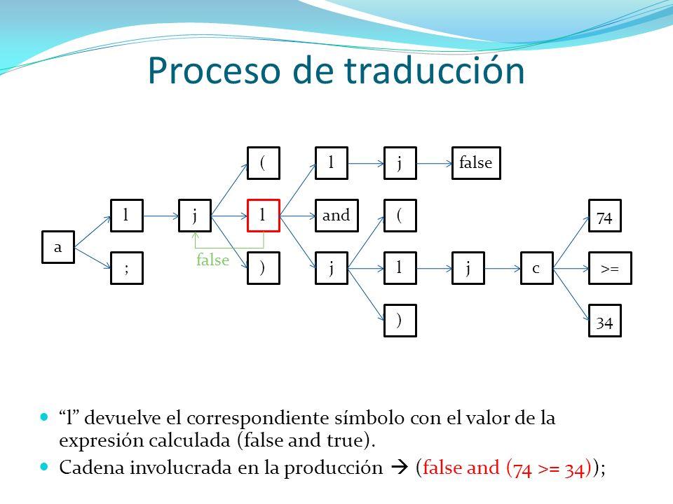 Proceso de traducción( l. j. false. l. j. l. and. ( 74. a. false. ; ) j. l. j. c. >= ) 34.
