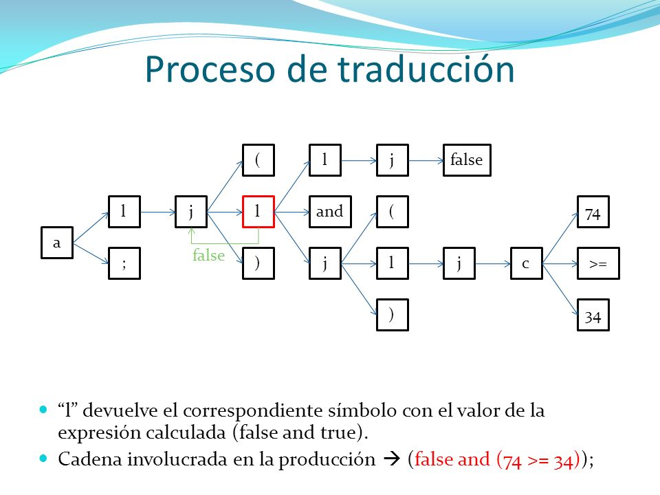 Proceso de traducción ( l. j. false. l. j. l. and. ( 74. a. false. ; ) j. l. j. c.
