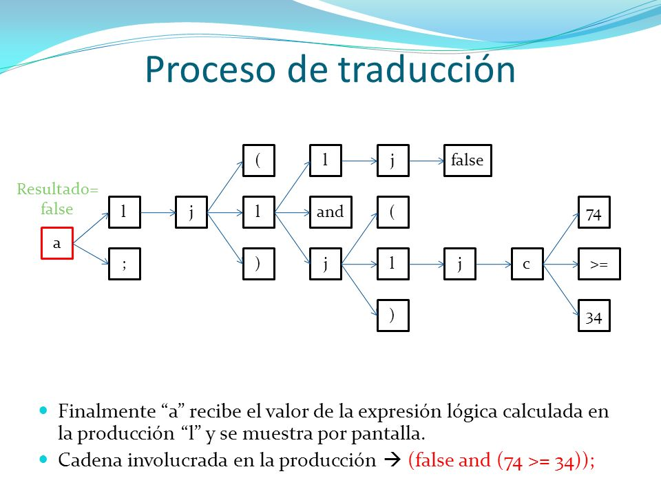 Proceso de traducción ( l. j. false. Resultado= false. l. j. l. and. ( 74. a. ; ) j.