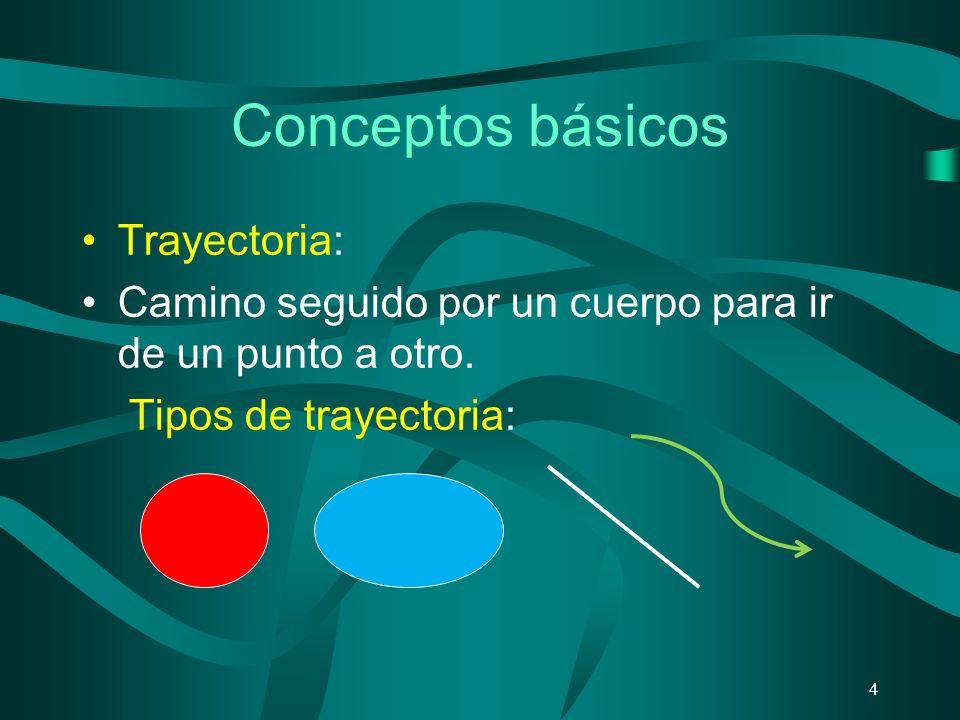 Conceptos básicos Trayectoria: