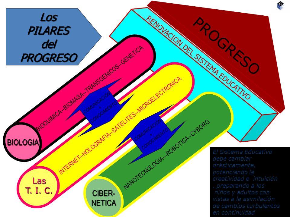 PROGRESO Los PILARES del PROGRESO BIOLOGIA Las T. I. C. CIBER- NETICA