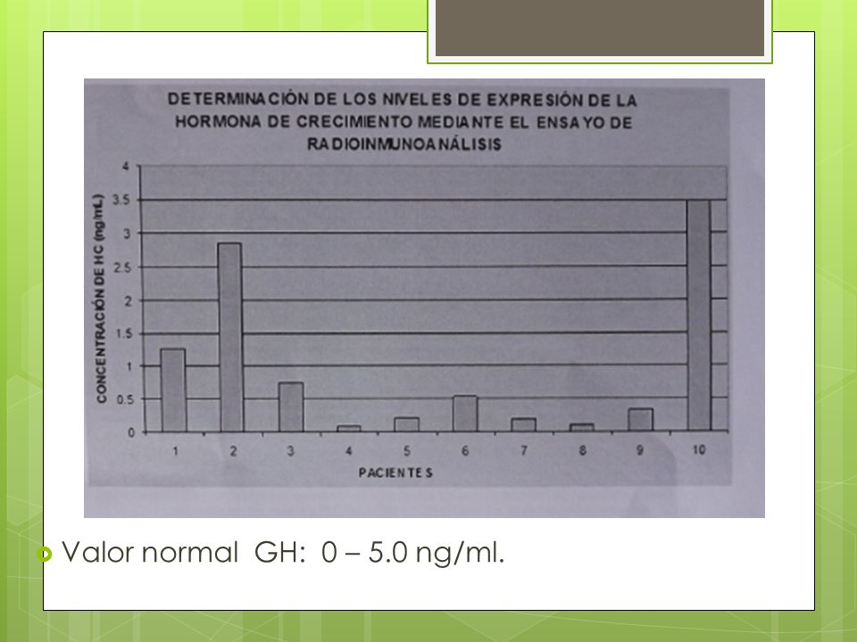 Valor normal GH: 0 – 5.0 ng/ml.