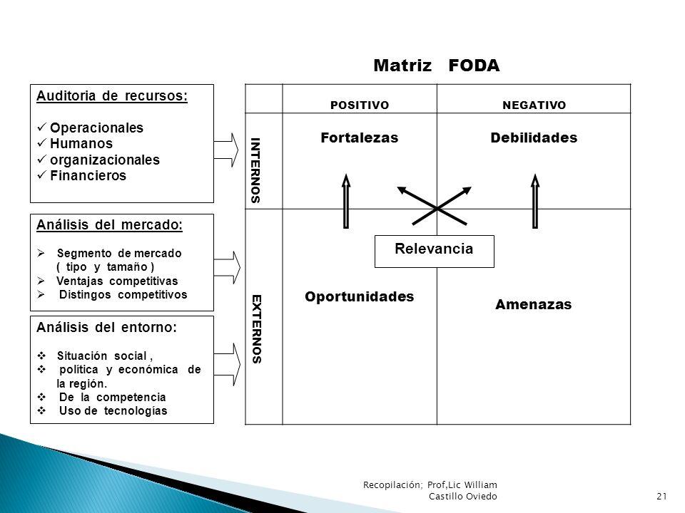 Matriz FODA Relevancia Auditoria de recursos: Operacionales Humanos