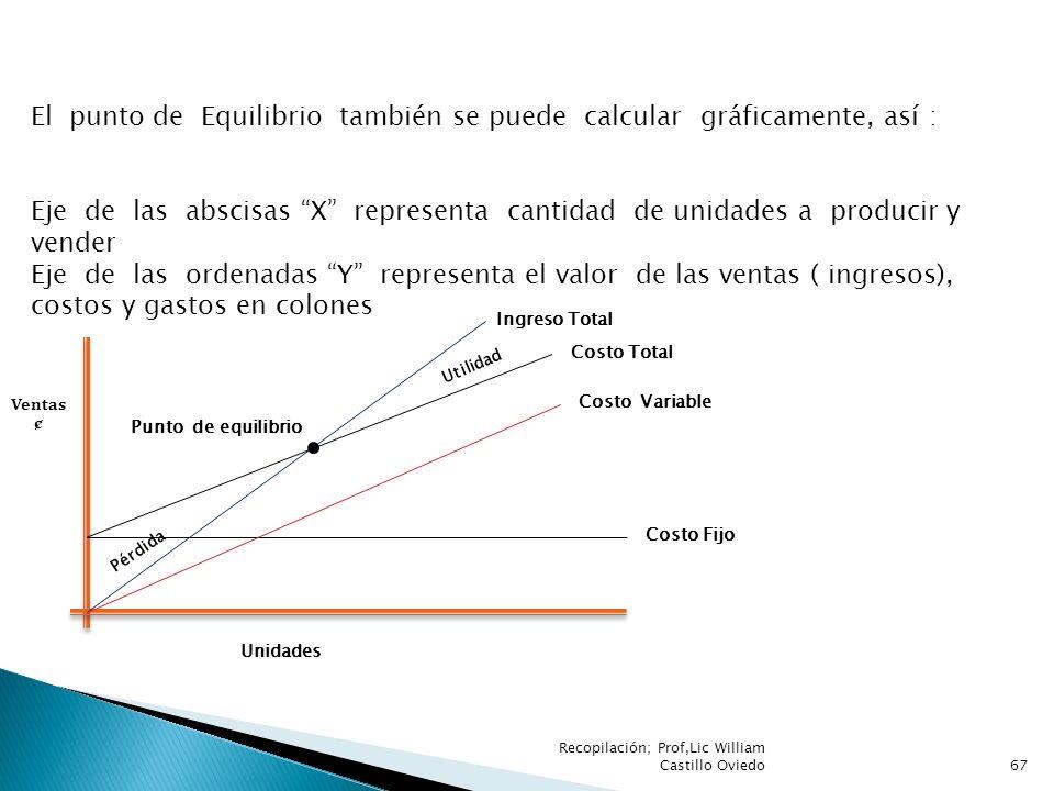 El punto de Equilibrio también se puede calcular gráficamente, así :