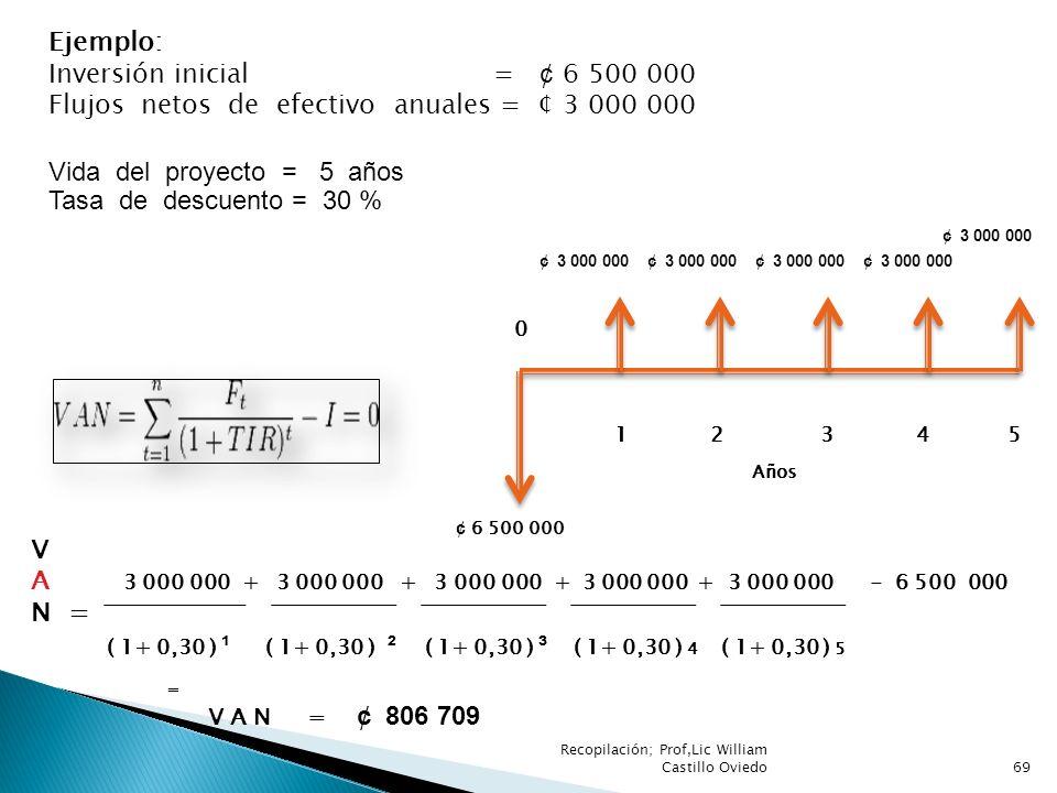 Flujos netos de efectivo anuales = ¢ 3 000 000