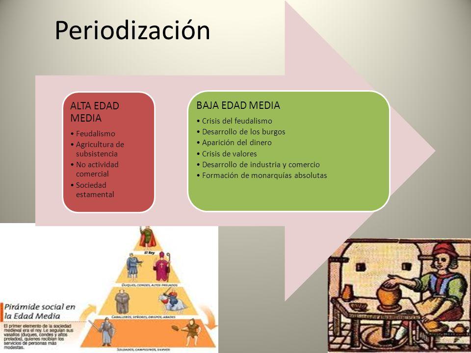 Periodización ALTA EDAD MEDIA Feudalismo Agricultura de subsistencia
