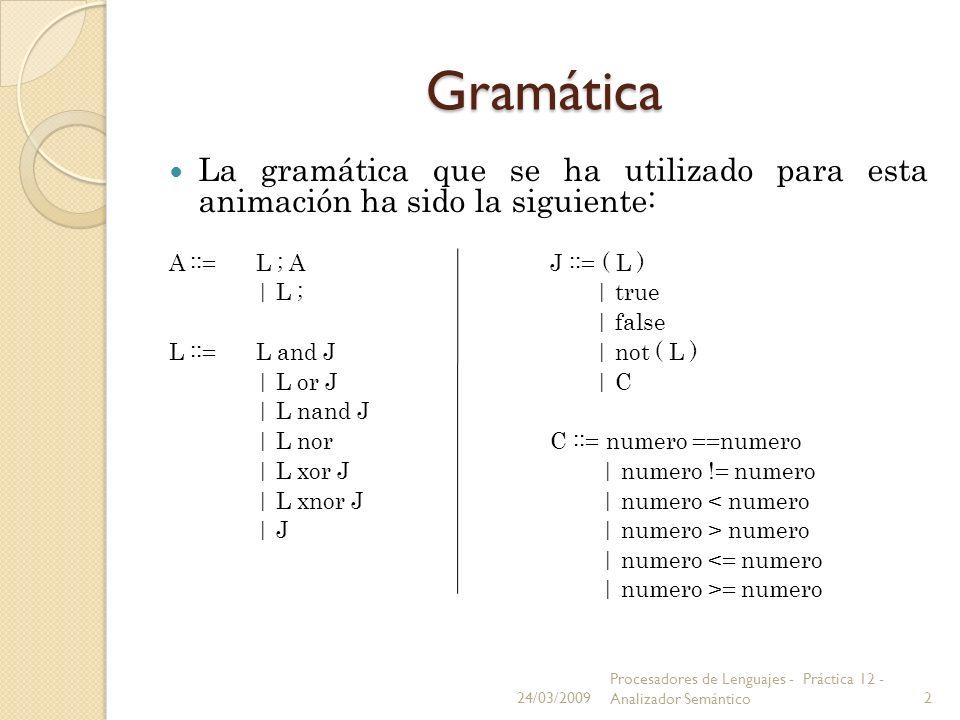 GramáticaLa gramática que se ha utilizado para esta animación ha sido la siguiente: A ::= L ; A J ::= ( L )