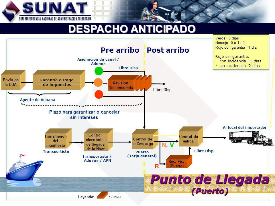 Asignación de canal / Aduana Plazo para garantizar o cancelar