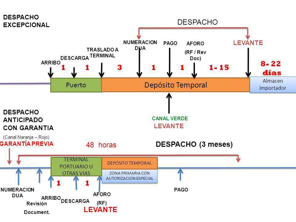 DESPACHO EN 48 HORAS Depósito Temporal DESPACHO 8- 22 días 1 1 3 1 1