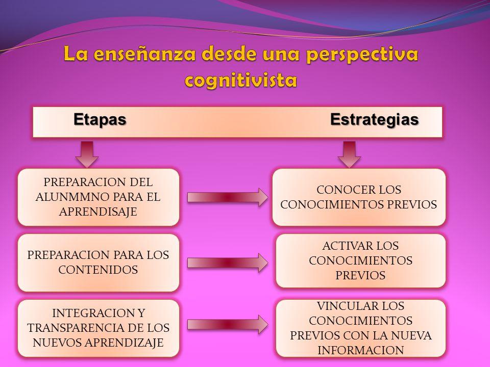 La enseñanza desde una perspectiva cognitivista