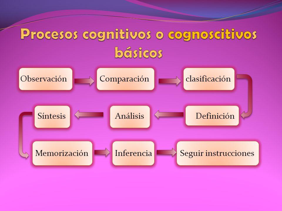 Procesos cognitivos o cognoscitivos básicos