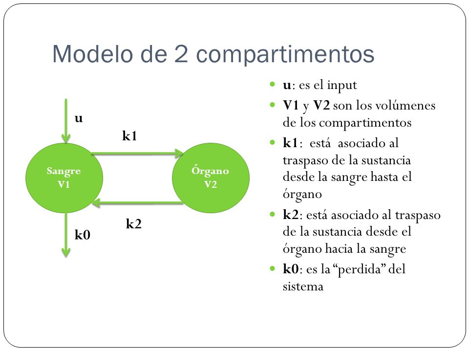 Modelo de 2 compartimentos