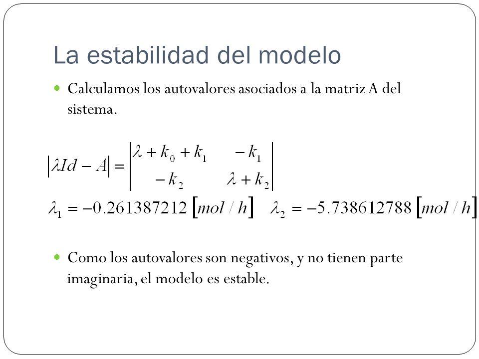 La estabilidad del modelo