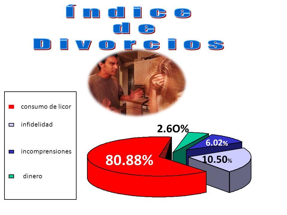 80.88% Índice de Divorcios 2.6O% 10.50% 6.02% consumo de licor