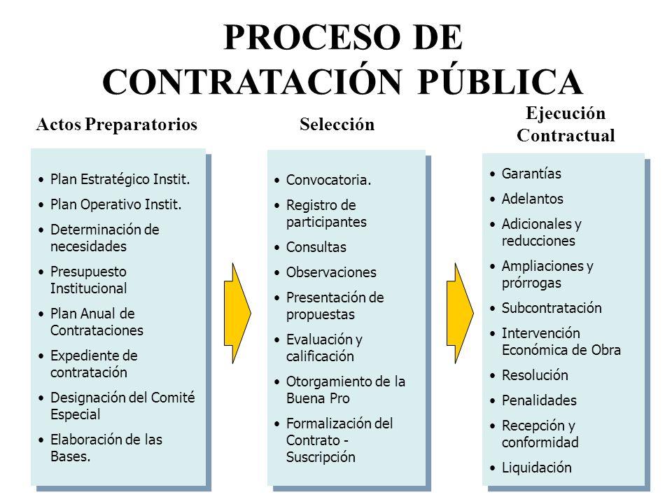 PROCESO DE CONTRATACIÓN PÚBLICA Ejecución Contractual