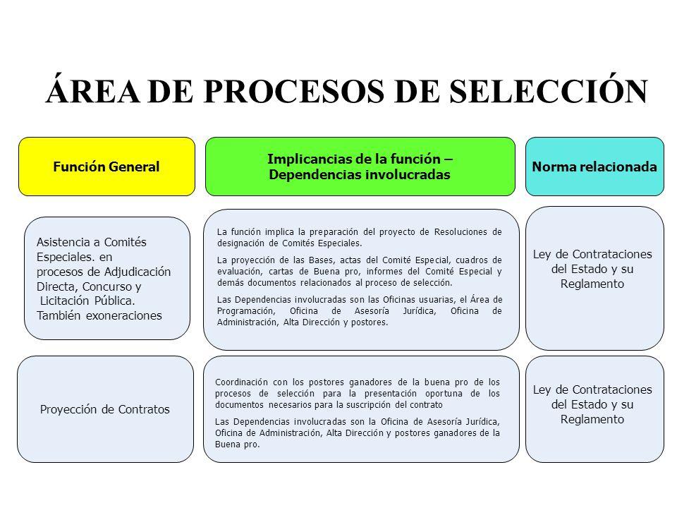 ÁREA DE PROCESOS DE SELECCIÓN