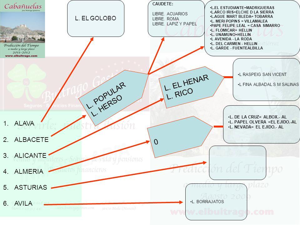 L. EL HENAR L. RICO L. POPULAR L. HERSO ALAVA ALBACETE ALICANTE