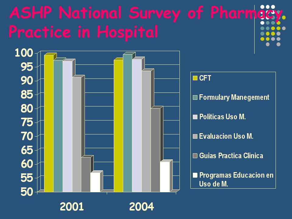 ASHP National Survey of Pharmacy Practice in Hospital