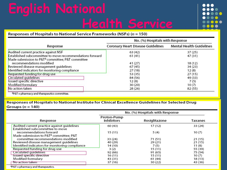 English National Health Service