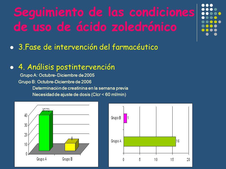 Seguimiento de las condiciones de uso de ácido zoledrónico