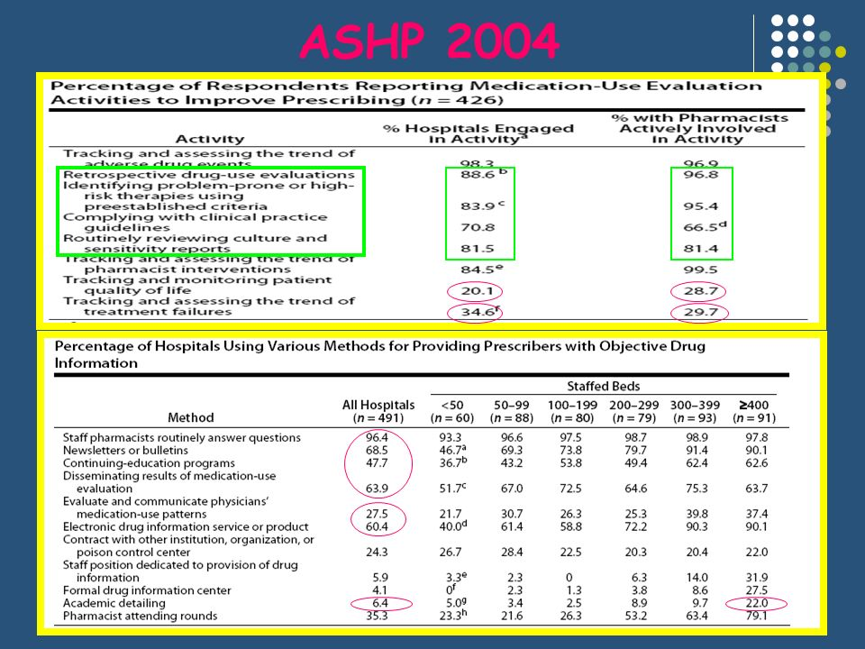 ASHP 2004