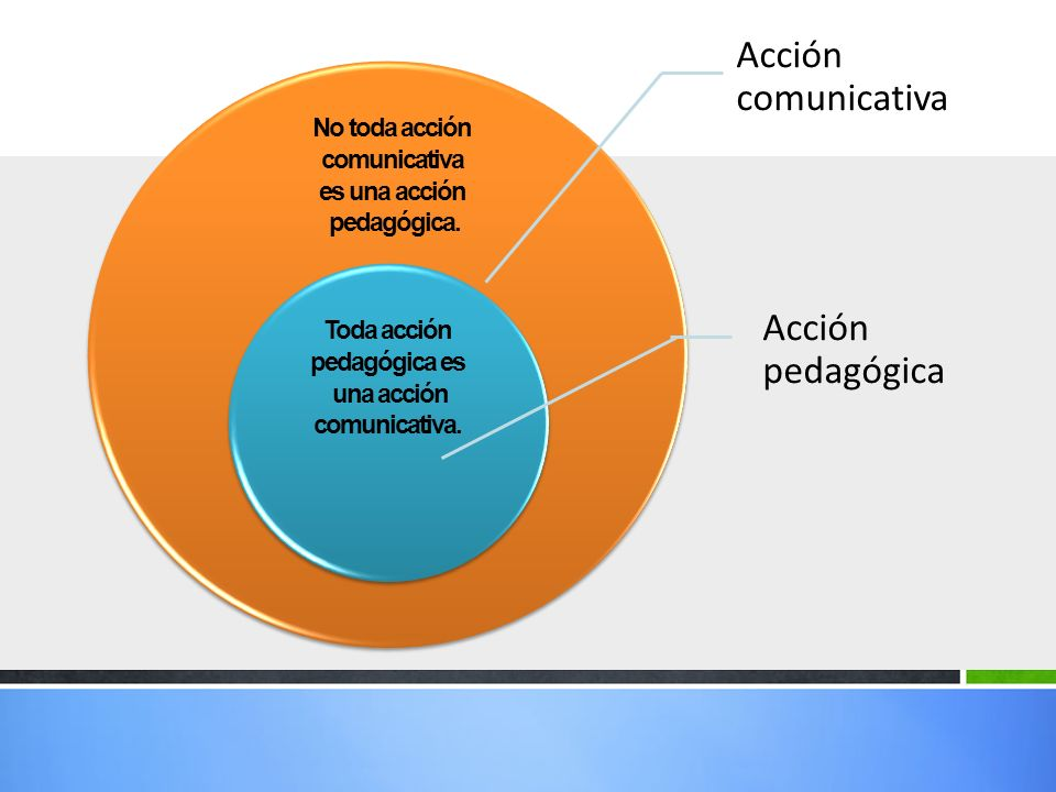 Acción comunicativa Acción pedagógica No toda acción comunicativa