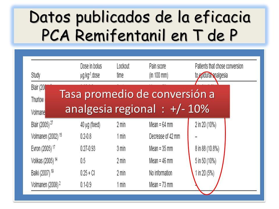 Datos publicados de la eficacia PCA Remifentanil en T de P