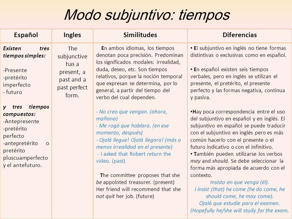 Modo subjuntivo: tiempos